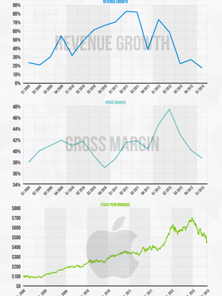 Two Reasons Why Apple's Stock Is Sliding Infographic