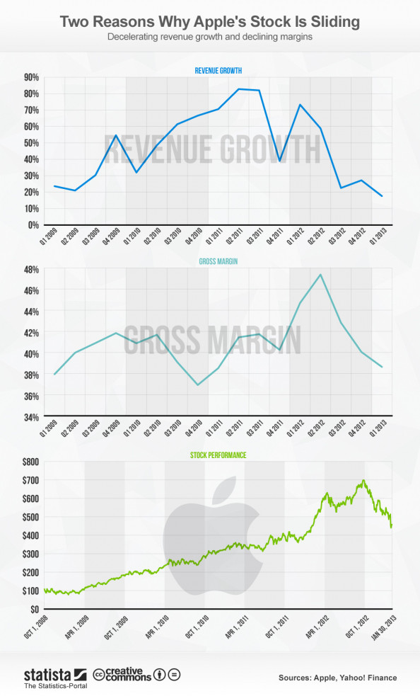 Two Reasons Why Apple&#039;s Stock Is Sliding Infographic