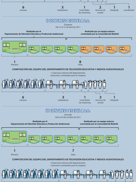 Dos anos de streamings Infographic