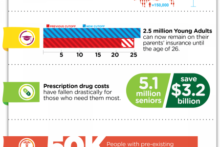 Two Years Under Obamacare: A Look at What's Changed Infographic