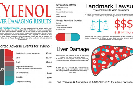Tylenol Liver Damaging Results Infographic