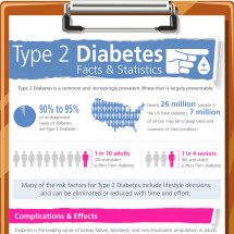 Type 2 Diabetes Statistics Infographic Infographic