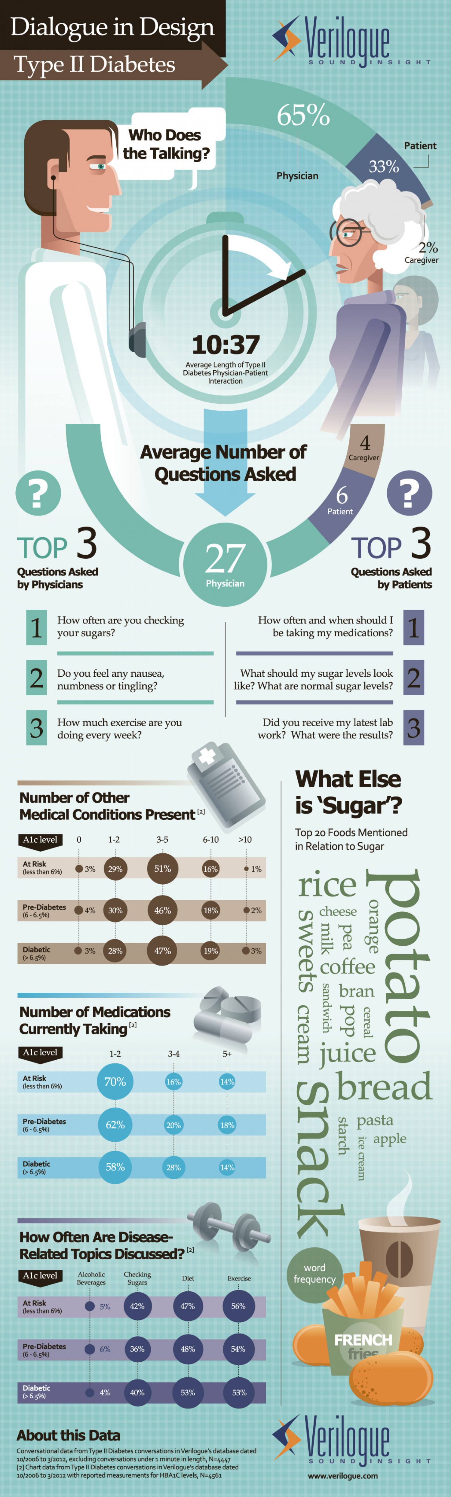 Type II Diabetes Infographic