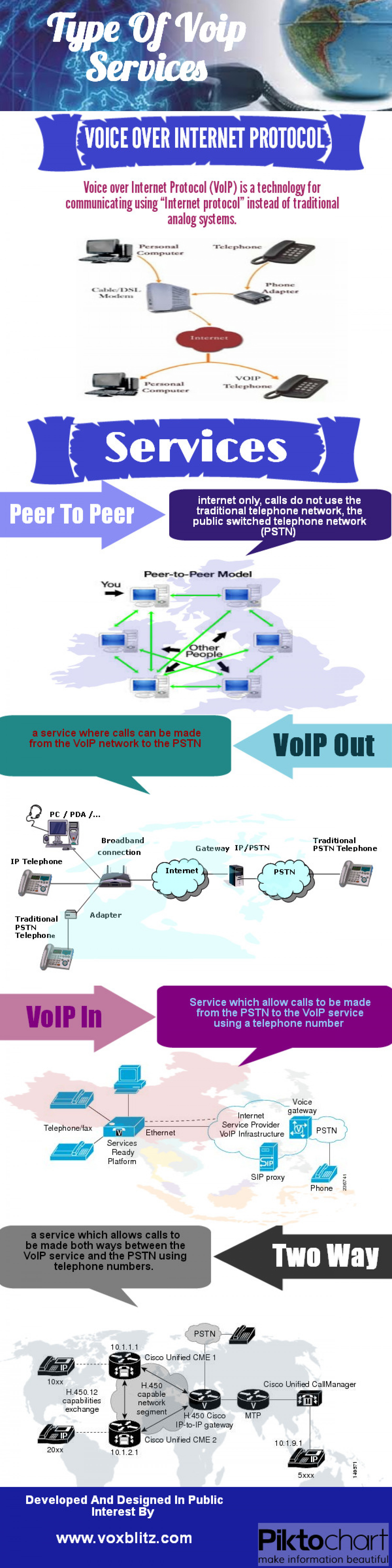 Type od VoIP Services Infographic