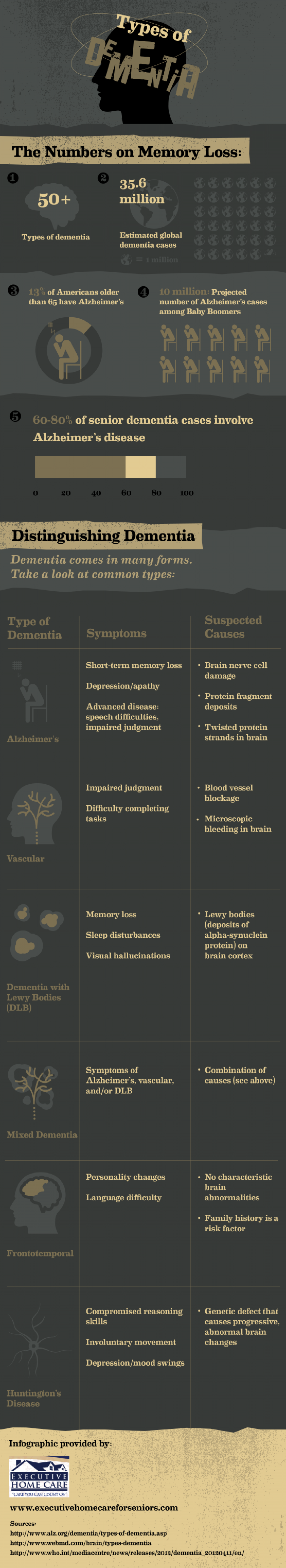 Types of Dementia Infographic