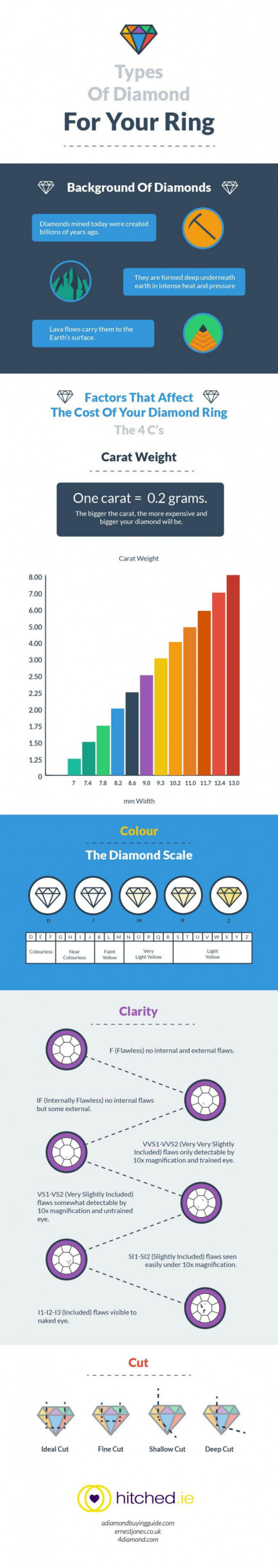 Types Of Diamond For Your Ring