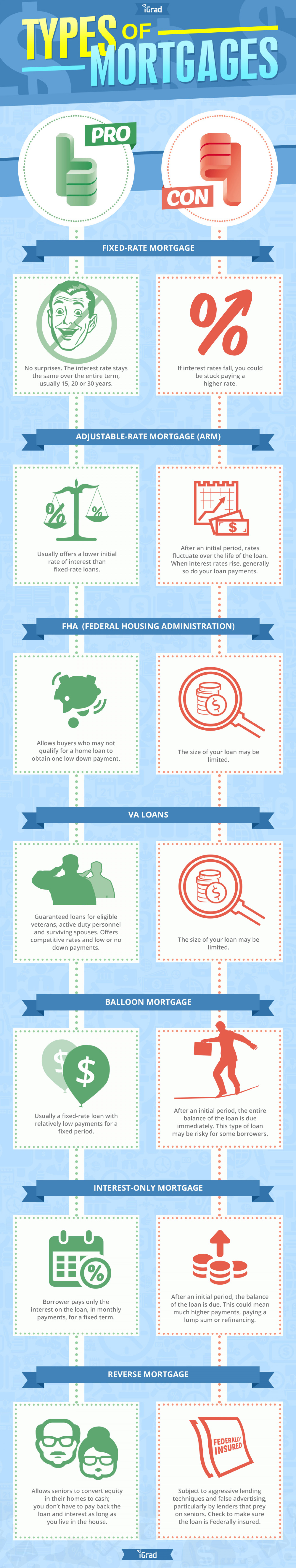 Types of Mortgages Infographic