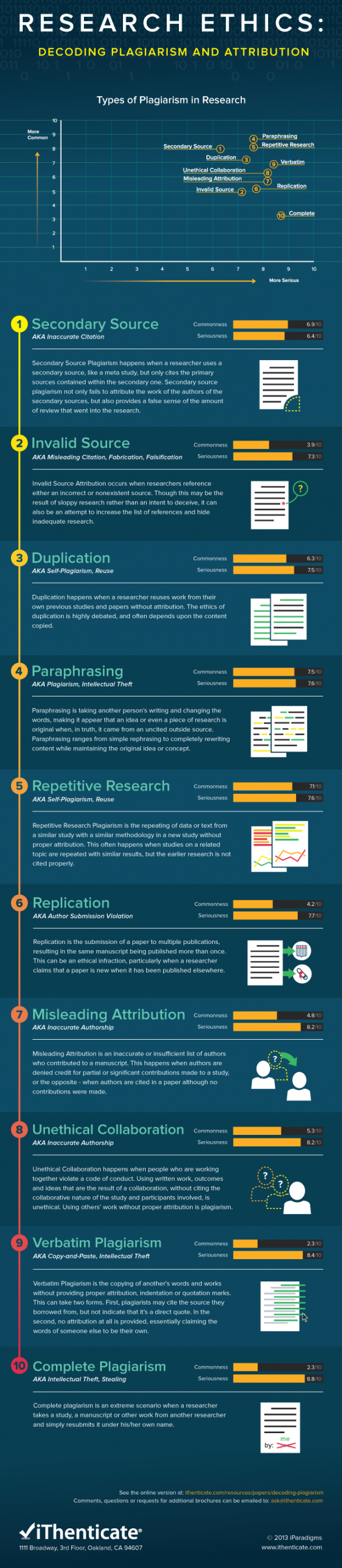 Types of Plagiarism in Research