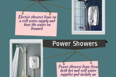 Types of Showers Infographic