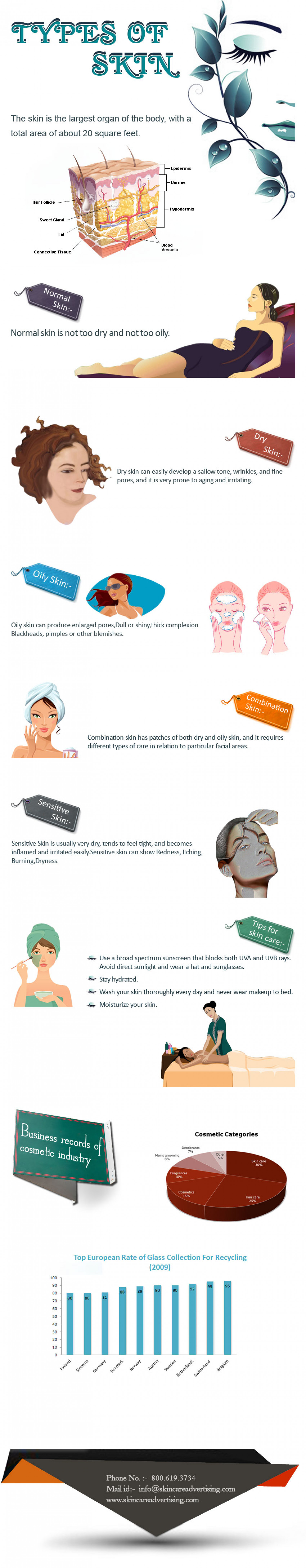 Types Of Skin Infographic