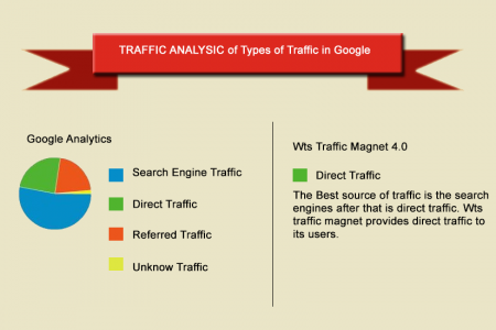 Types of traffic identified by google Infographic
