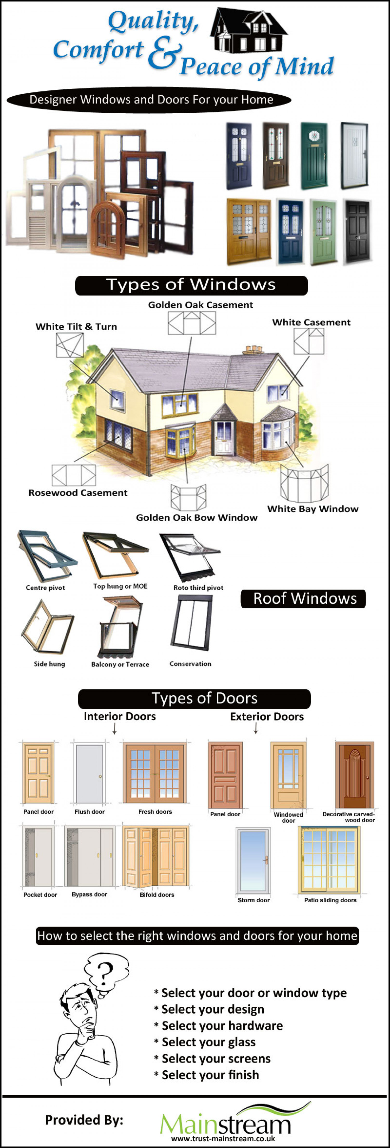 Types of Windows & Doors Infographic