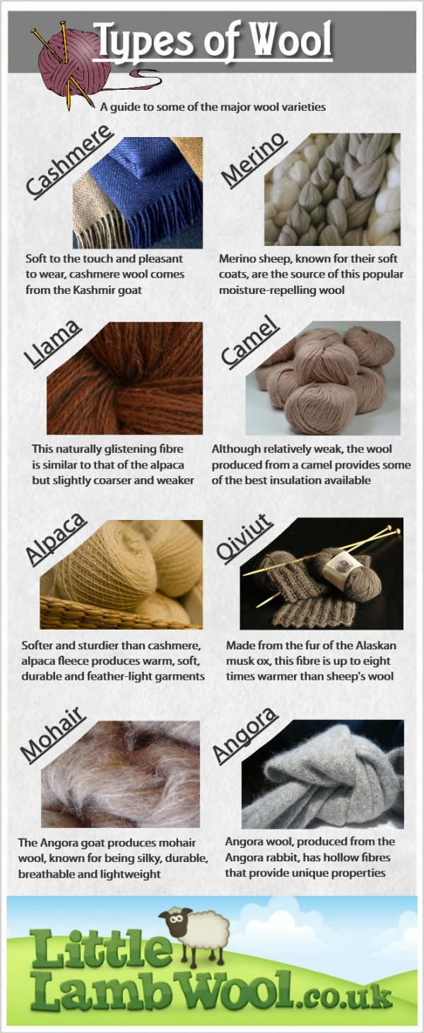 Types of Wool