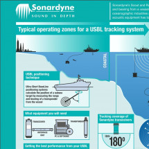 Typical operating zones for a USBL tracking system Infographic
