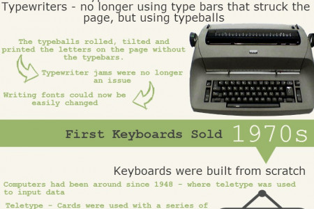 Typing Through The Ages Infographic