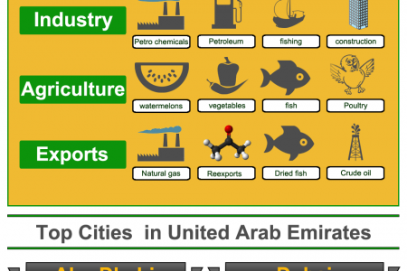 UAE – The Jewel of the World Infographic