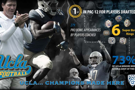 UCLA Football NFL Stats Infographic