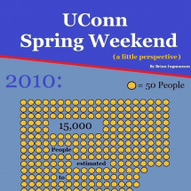 UConn's Spring Weekend Infographic