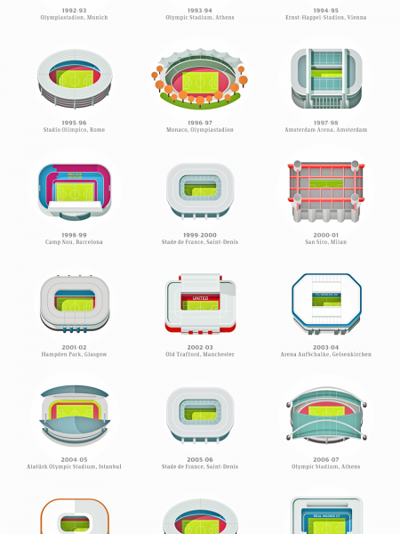 UEFA Champions League 1993-2013 Infographic