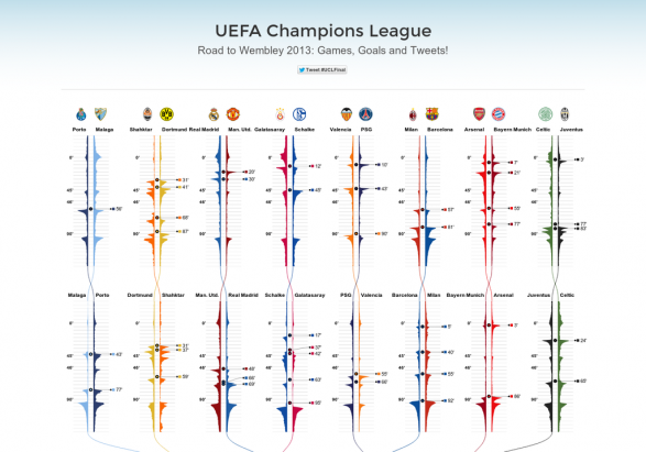 UEFA Champions League: Road to Wembley 2013: Games, Goals and Tweets!
