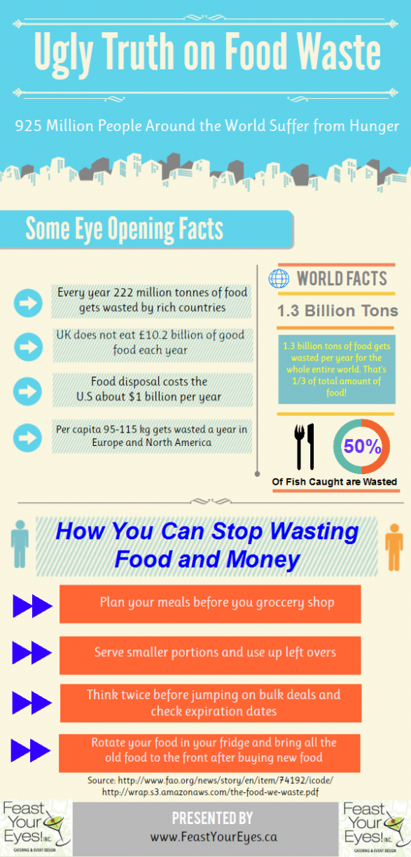 Ugly Truth on Food Waste