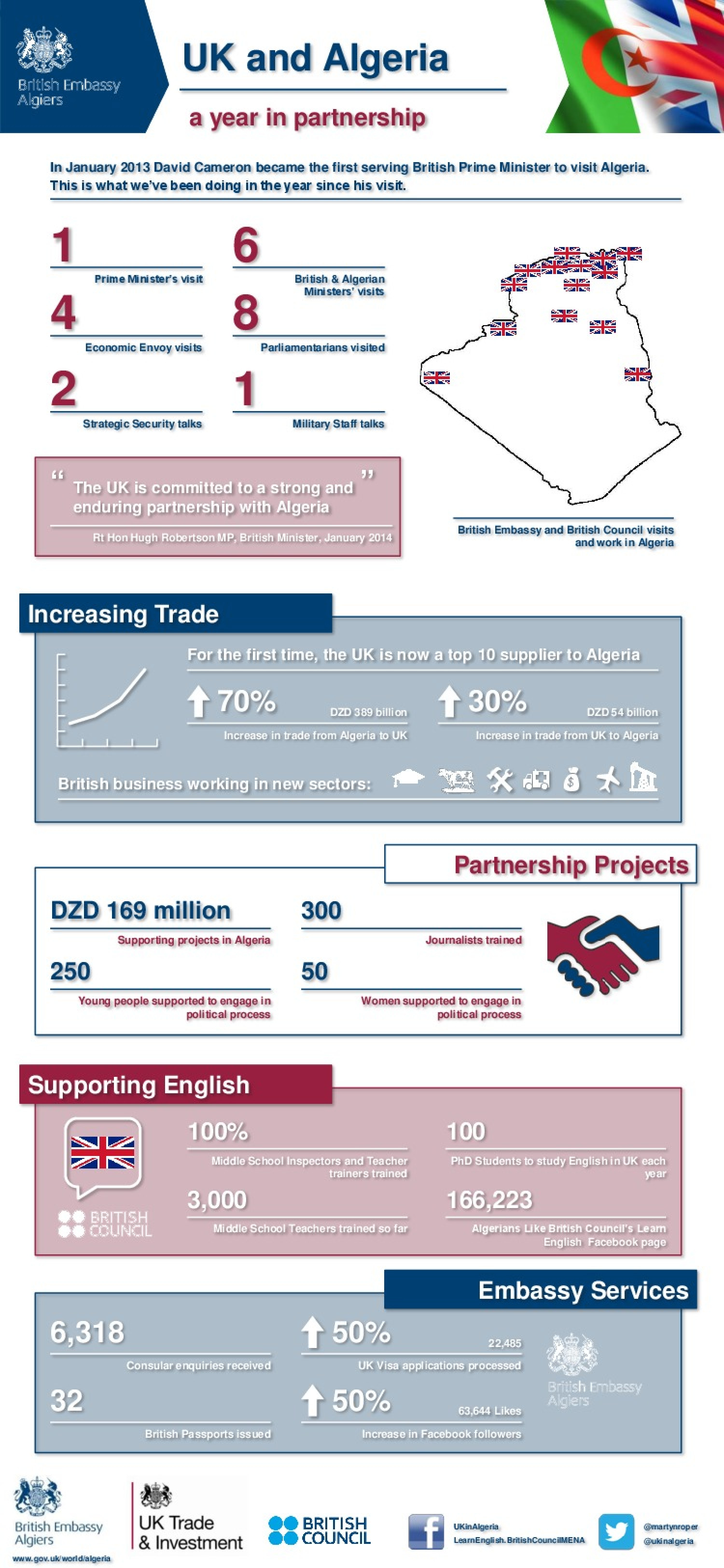 UK and Algeria: a year in partnership Infographic