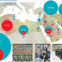 UK arms sales to the Middle East and North Africa Infographic