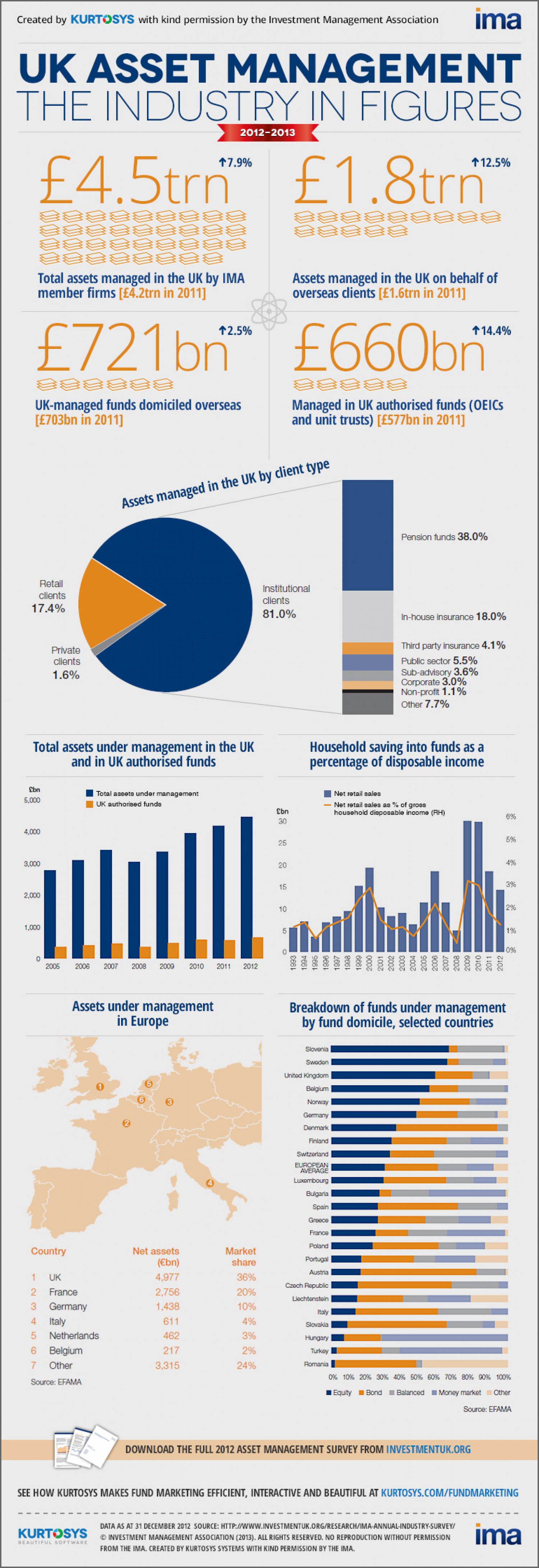UK Asset Management in figures Infographic
