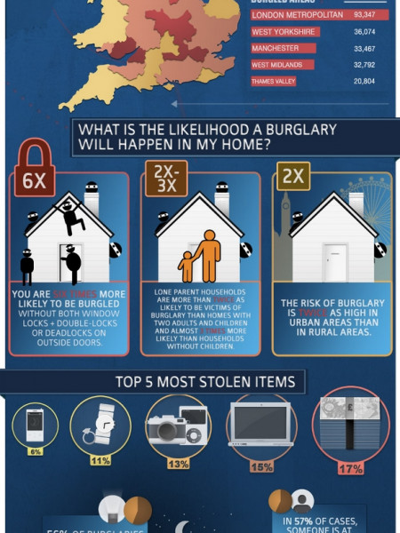 UK Burglary Statistics 2009-2011 Infographic