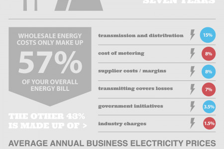 Uk Business Energy Costs Infographic