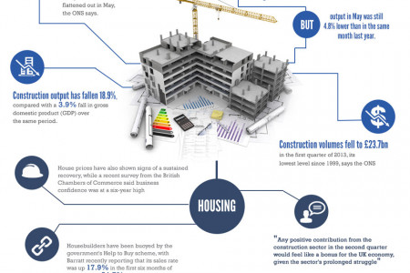 UK construction sector 2013 reviving Infographic