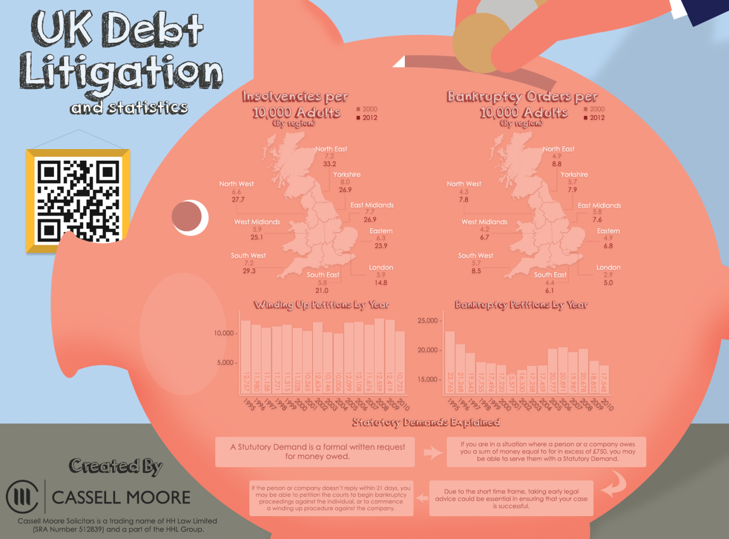 UK Debt Litigation Statistics Infographic