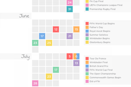 UK Editorial Content Calendar 2014 Edition Infographic