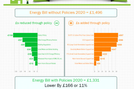 UK Energy Bill  Infographic