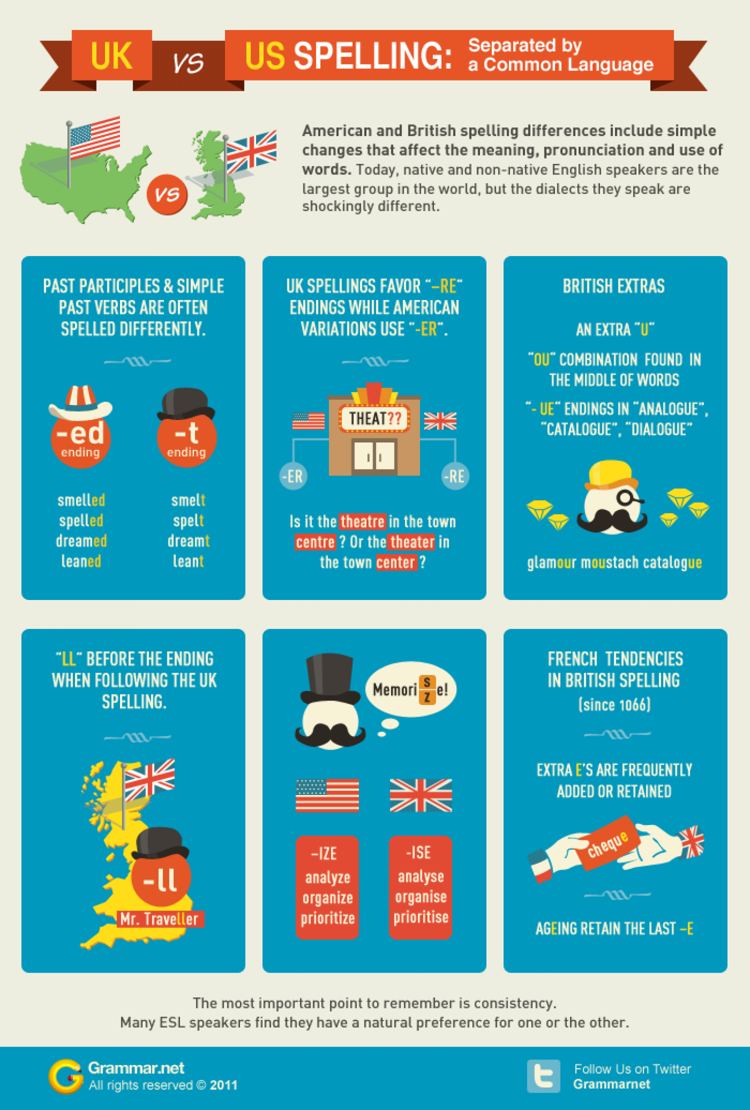 UK English versus American English Infographic