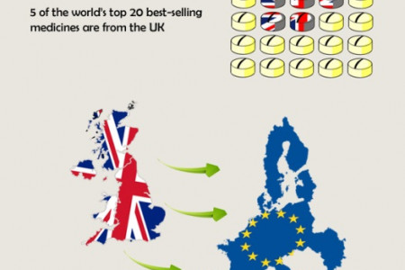 UK Export - The world is our oyster Infographic
