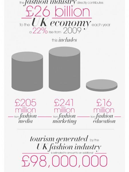 UK Fashion Figures Infographic