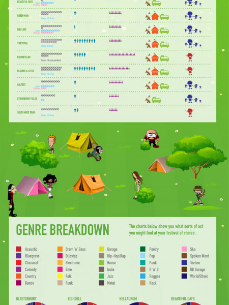 UK Festival Guide 2011 Infographic