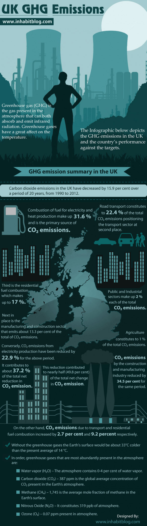 UK GHG Emissions Infographic