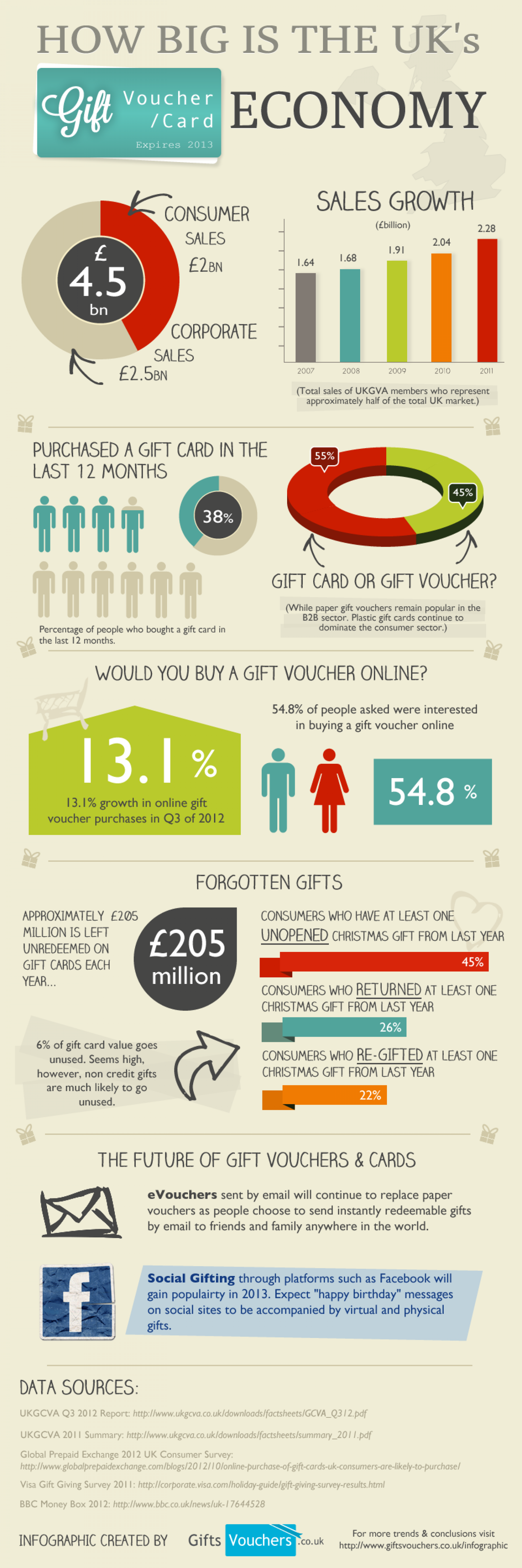 UK Gift Card Economy Infographic