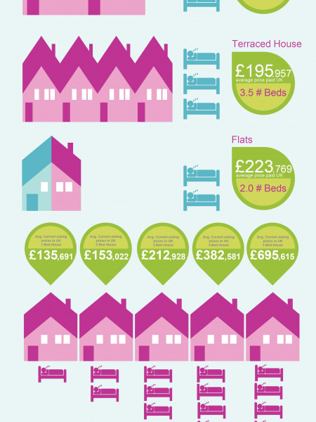 UK House Price Guide April 2013 Infographic