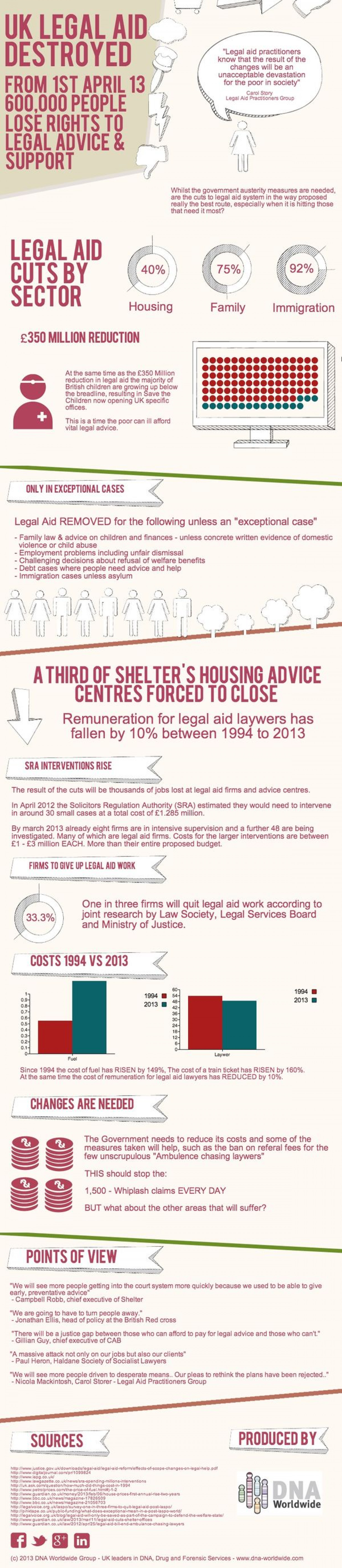 UK Legal Aid Cuts from the 1st April 2013 [Infographic] Infographic