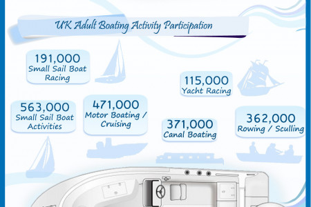 UK Marine Industry [Infographics] Infographic