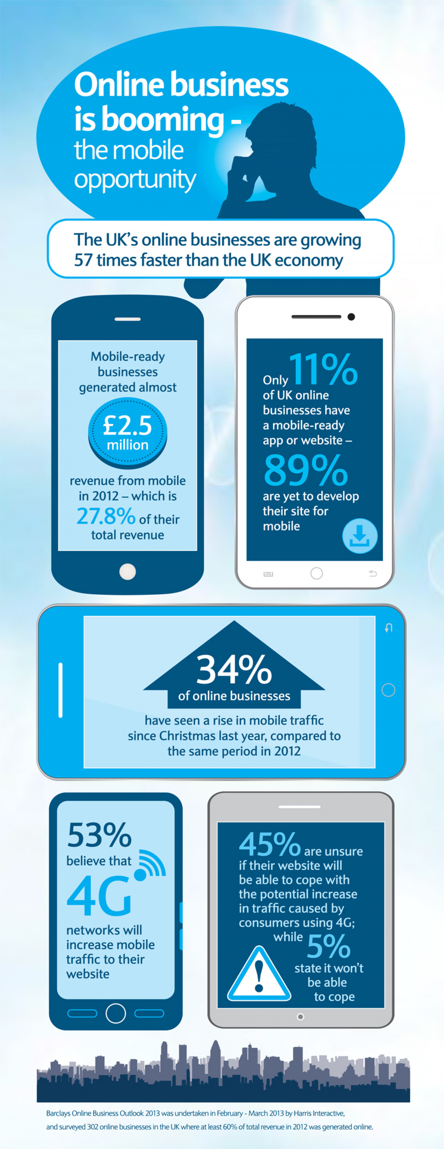 UK online business booming, but 9 in 10 yet to develop site for mobile Infographic
