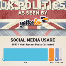 UK Politics as Seen by Yatterbox Infographic