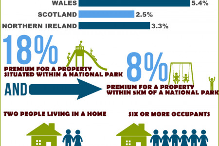 UK Property Market Infographic