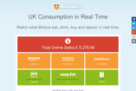 UK Retail Spending in Real Time Infographic