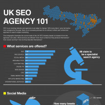 UK SEO Agency 101 Infographic