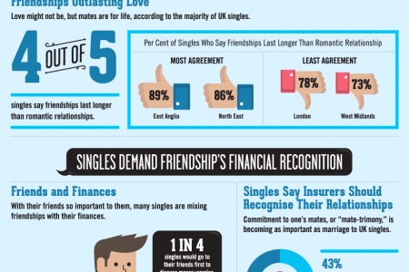 UK Singles Reimagining Friendship, Marriage, and Finances Infographic