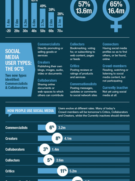 UK Social Media Census 2011 Infographic